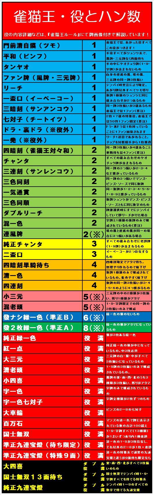 20090323・雀猫王の役とファン数.jpg