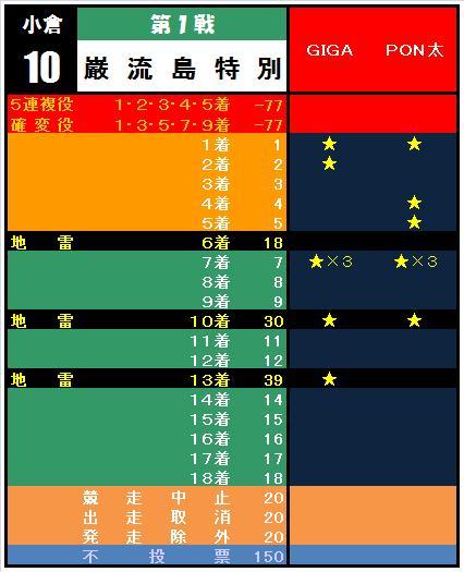 20110123・①巌流島特別集計表.jpg