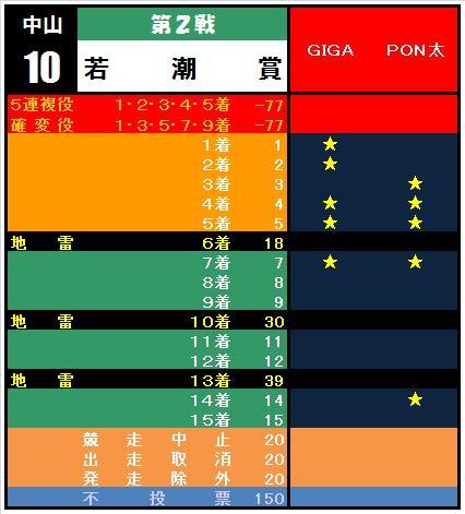 20110123・②若潮賞集計表.jpg