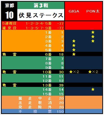 20110123・③伏見S集計表.jpg