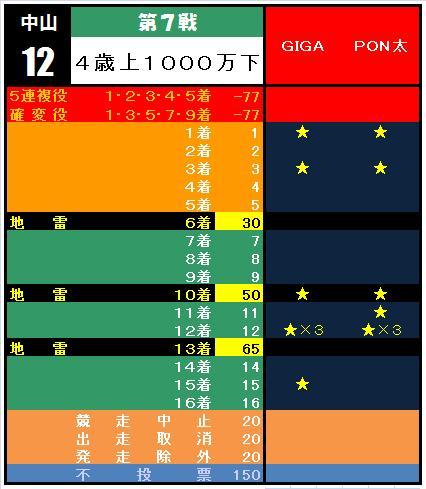 20110123・⑦中山12R集計表.jpg