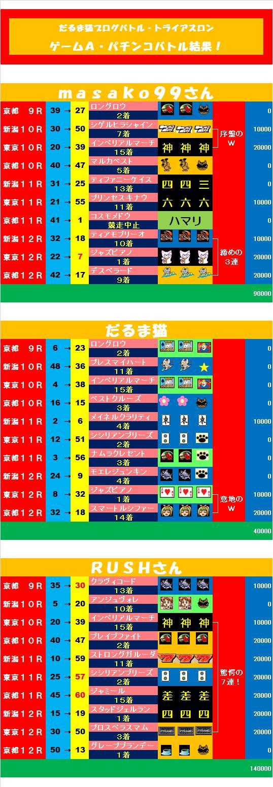 20110502・パチンコバトル結果①.jpg