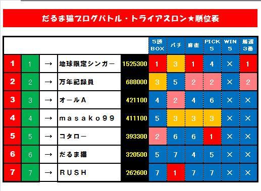 20110504・順位表.jpg