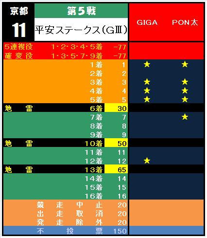 20110123・⑤平安ステークス集計表.jpg