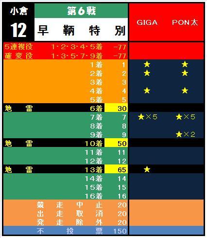 20110123・⑥早鞆特別集計表.jpg