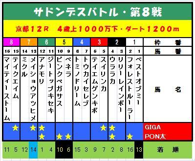 20110123・⑧京都12R出馬表.jpg