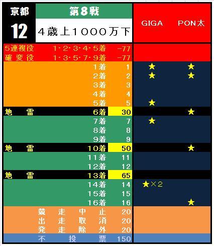 20110123・⑧京都12R集計表.jpg