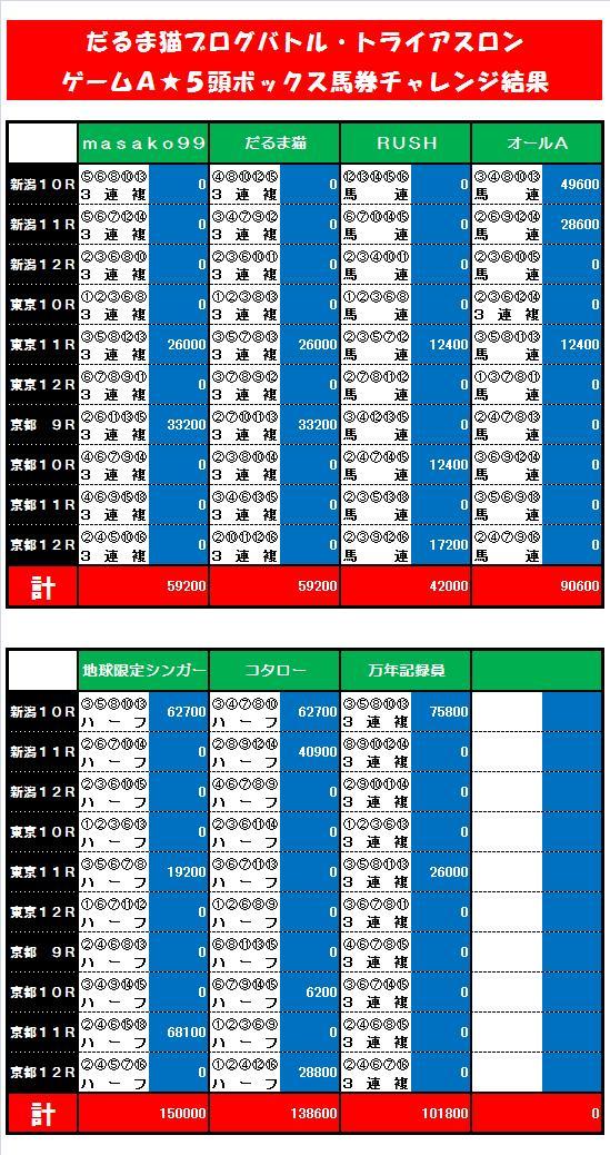 20110501・5頭ボックス馬券バトル結果.jpg
