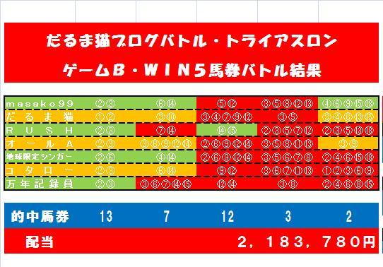 20110504・WIN5バトル結果.jpg